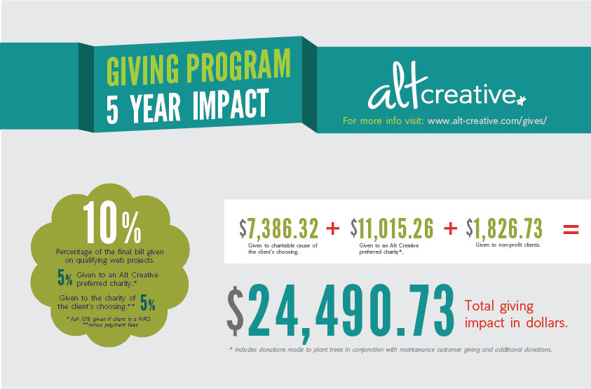 Our Giving Program: 5-Year Impact (infographic)